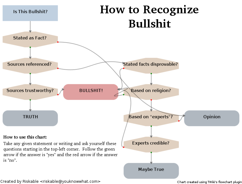 bullshit flow chart