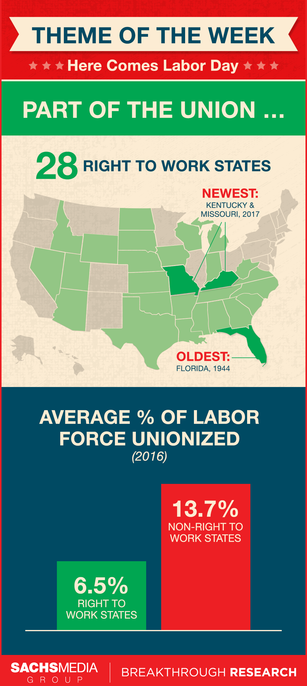 Right To Work States Vs Union States Map.Right To Work States 8 31 17 Florida Politics Campaigns