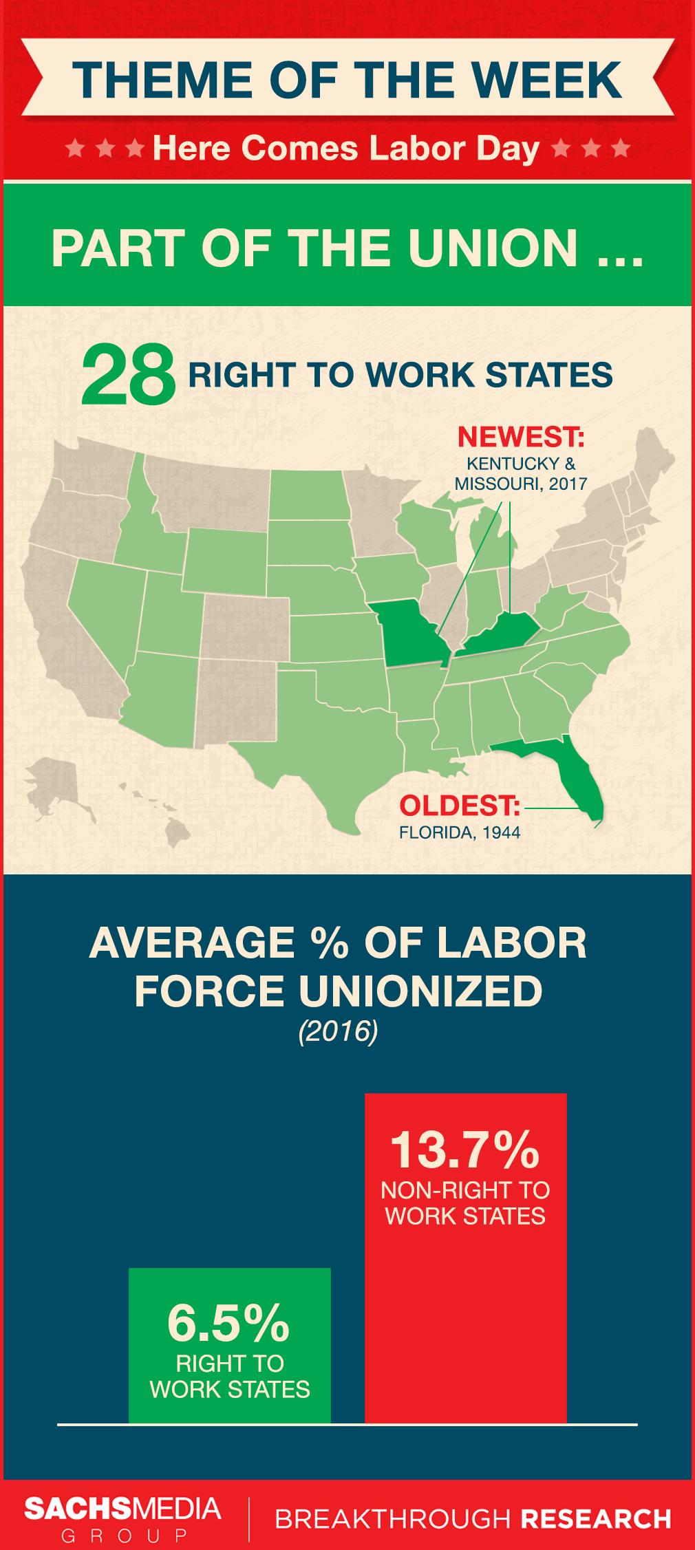 Right To Work States Map 2016.Right To Work States 8 31 17 Florida Politics Campaigns