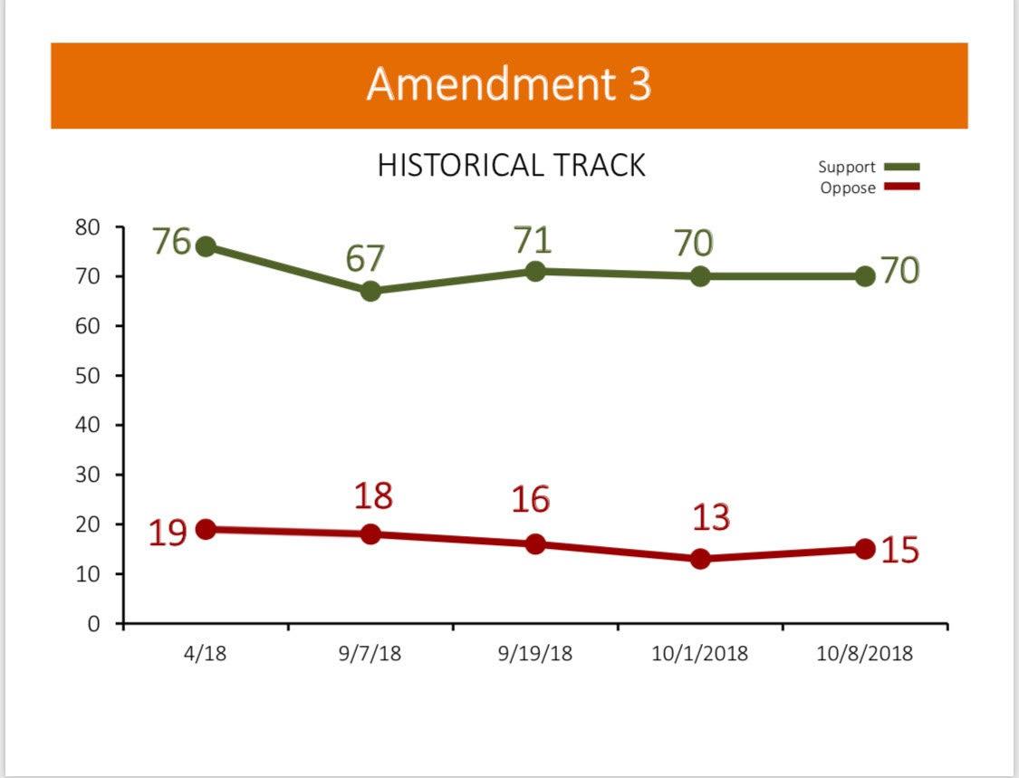AIF Poll - gambling amendment