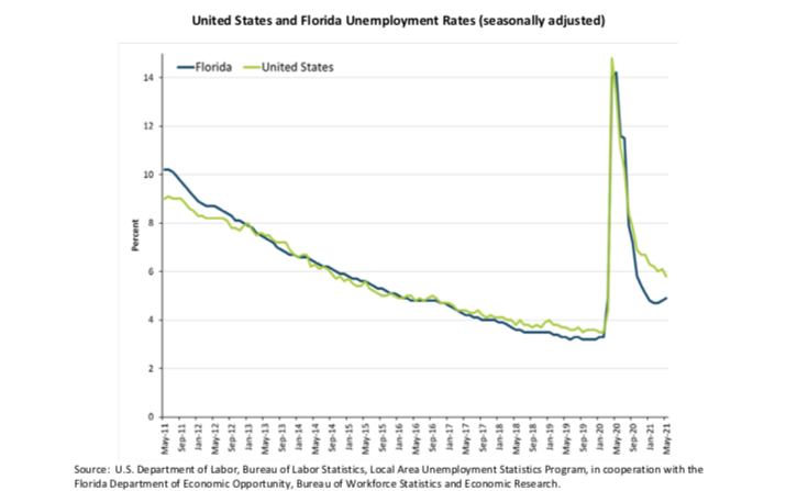 As Florida recovers with more jobs, unemployment still ticks up in May